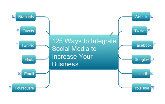 125 Ways to Integrate Social Media to Increase Your Business