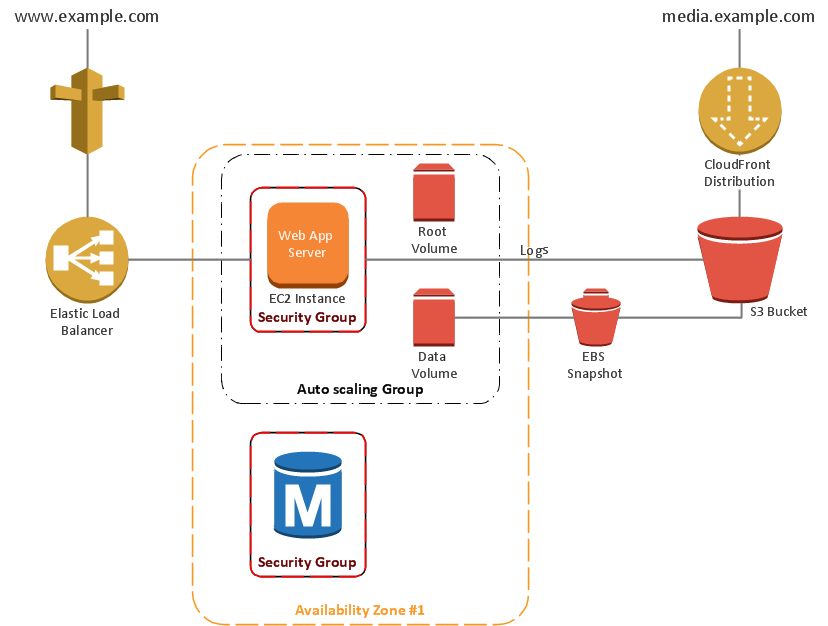 AWS diagram - 2 Tier auto scalable Web application architecture in 1 AZ (v2.0)