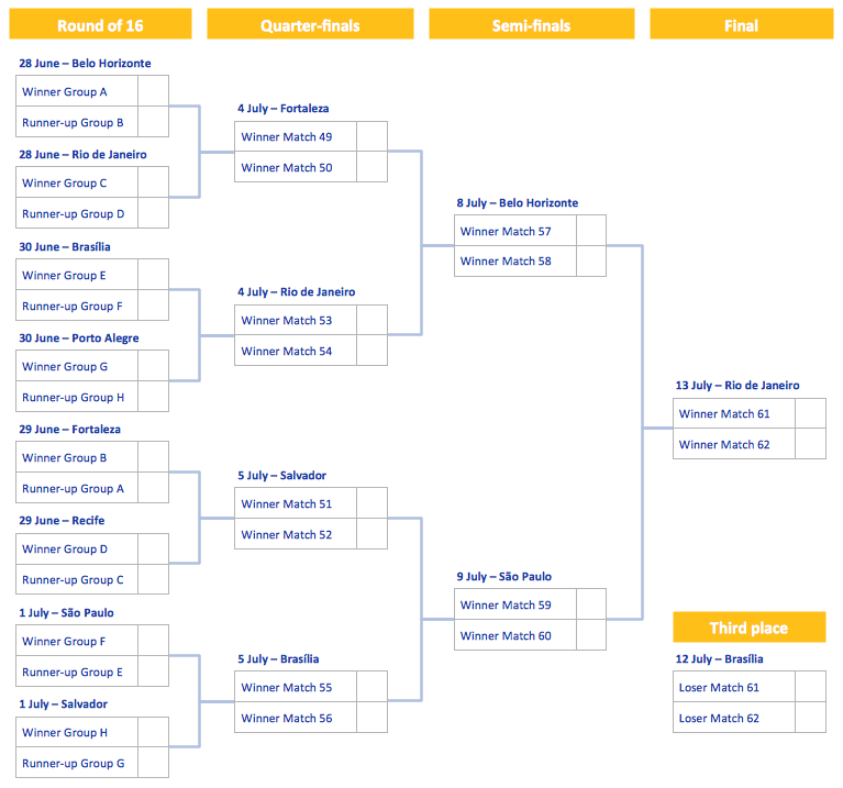 2014 FIFA World Cup Knockout Stage