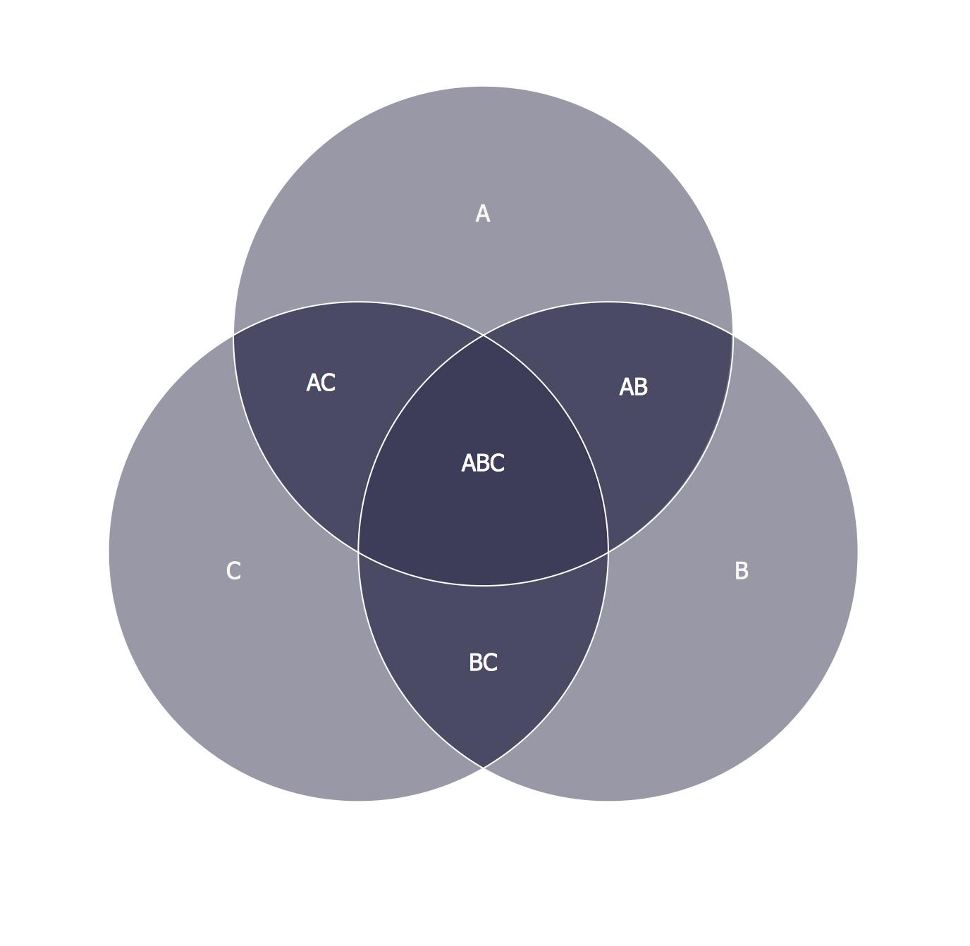 Venn Diagram Example. 3 Circle Venn