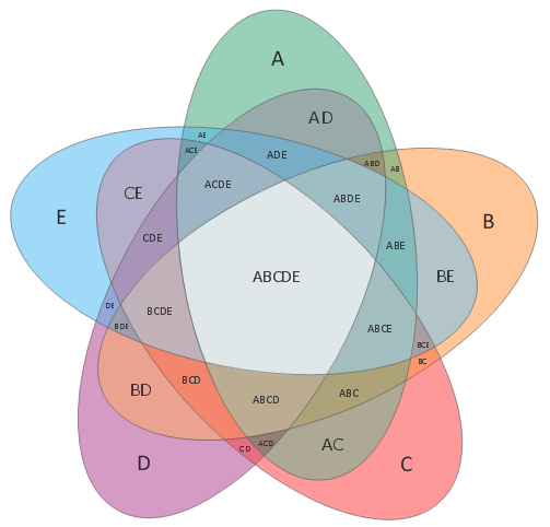 logic venn diagram generator venn diagram template venn diagrams 5 set venn diagram  venn diagrams 5 set venn diagram