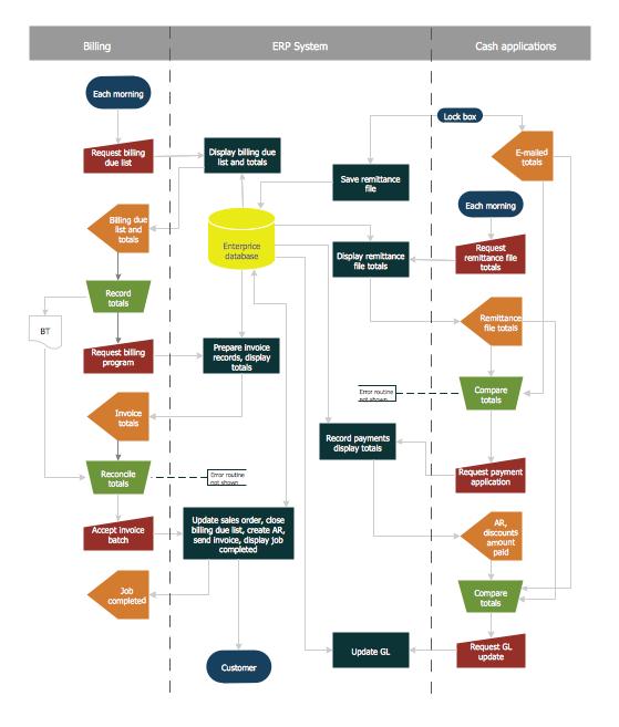 Account Flowchart Stockbridge System