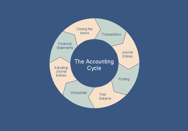 What is the Accounting Cycle
