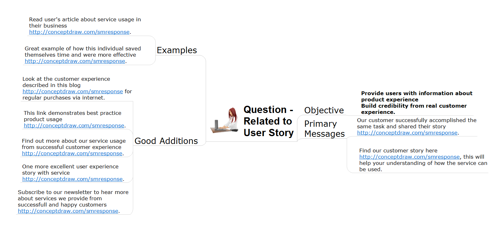 Action mind map - Address to user story question