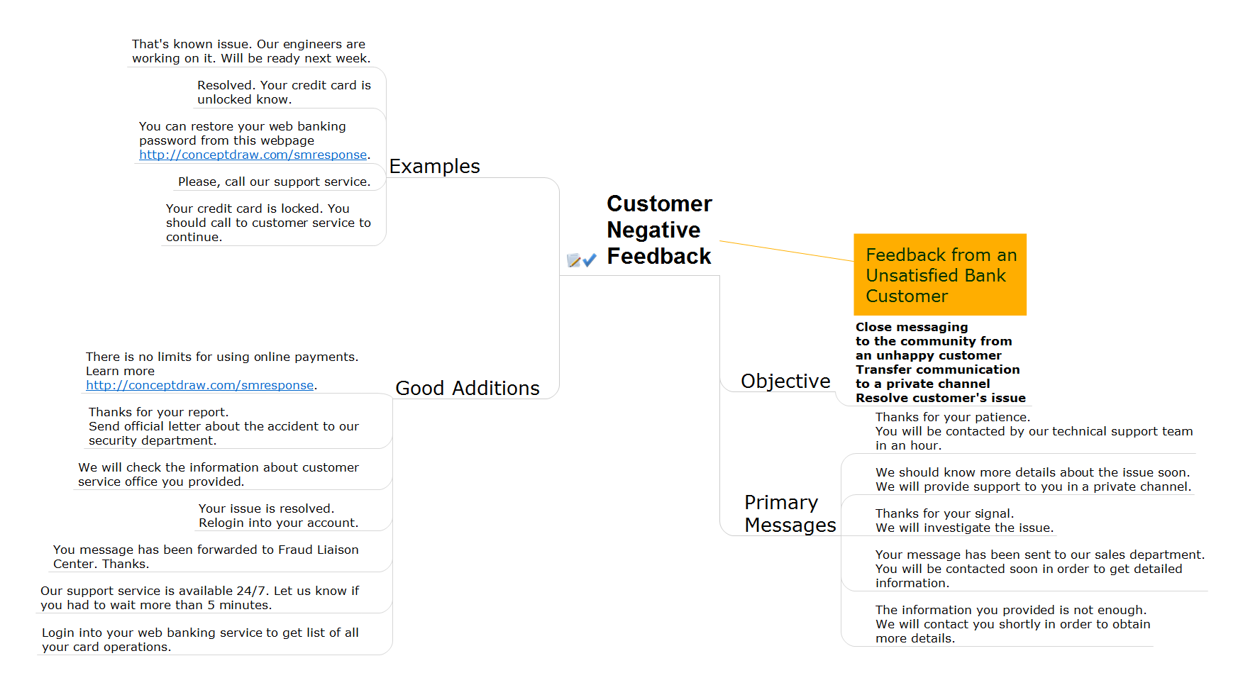 Action mind map - Bank customer notifications