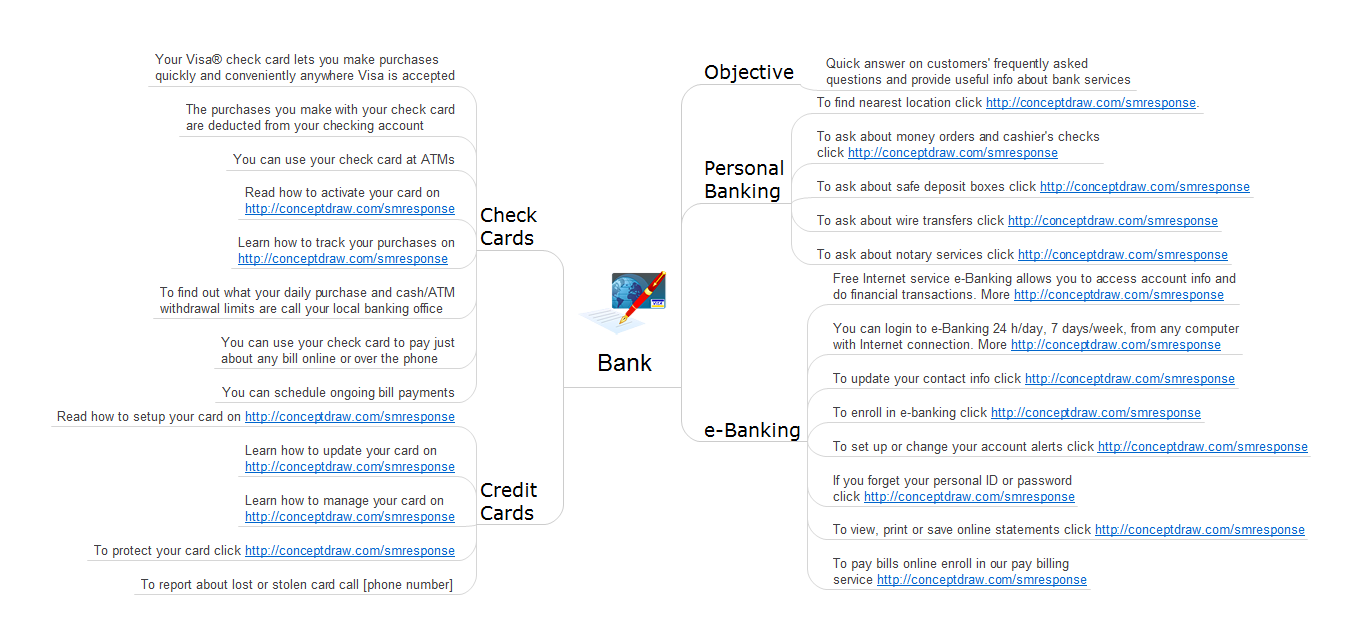 Action mind map - Bank detailed answers