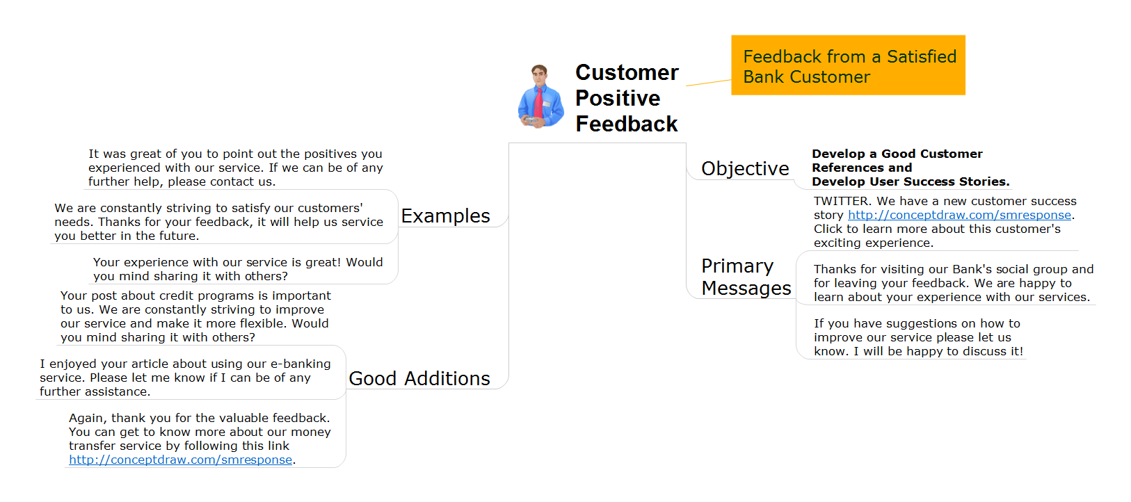 Social media response action mindmap - Bank customer positive feedback