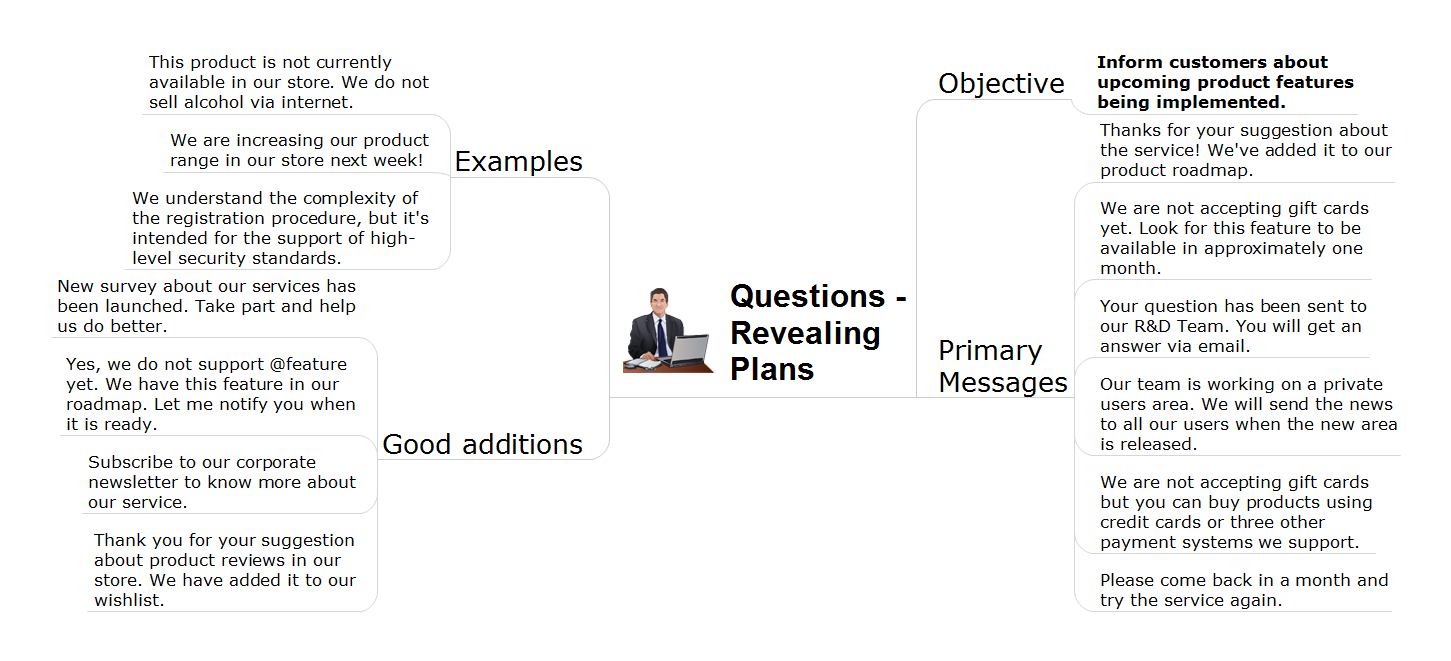 Social media response action mindmap - Discover plans question