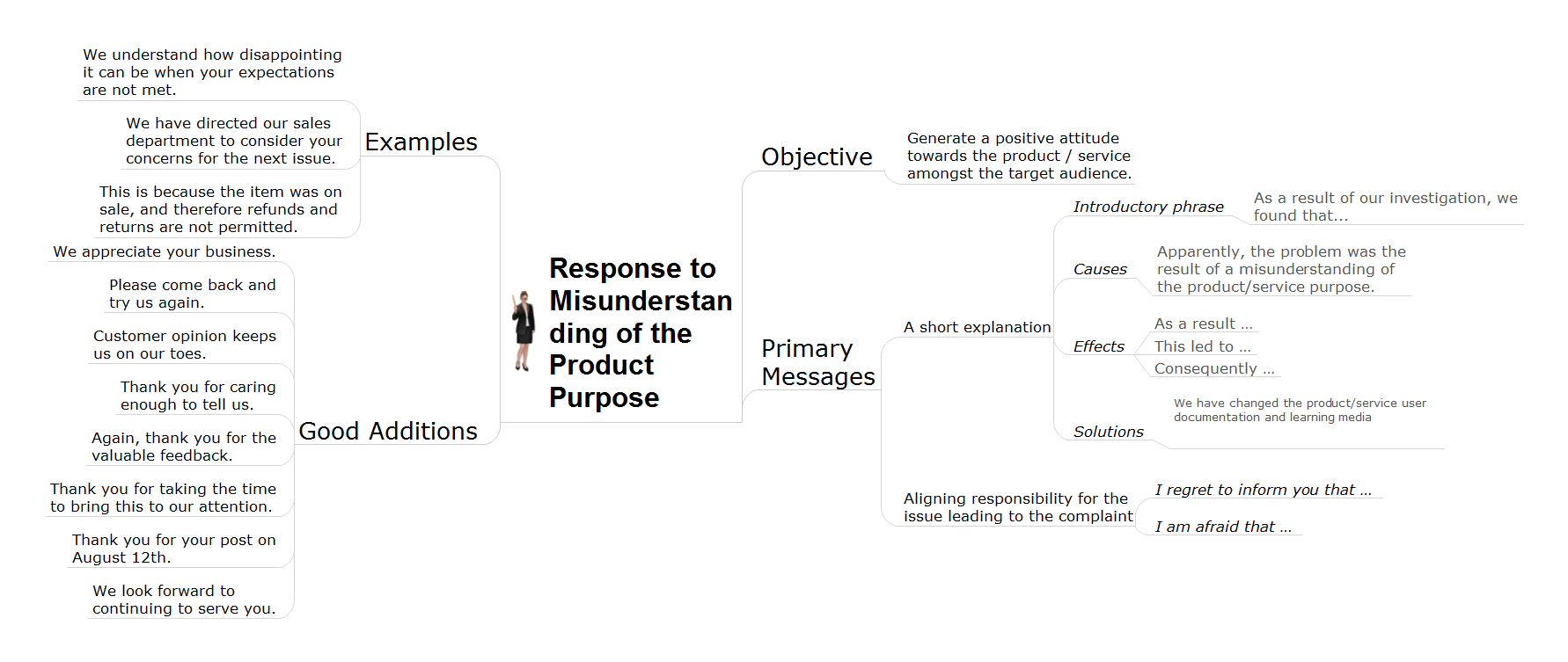 Action mindmap - Misunderstanding product purpose