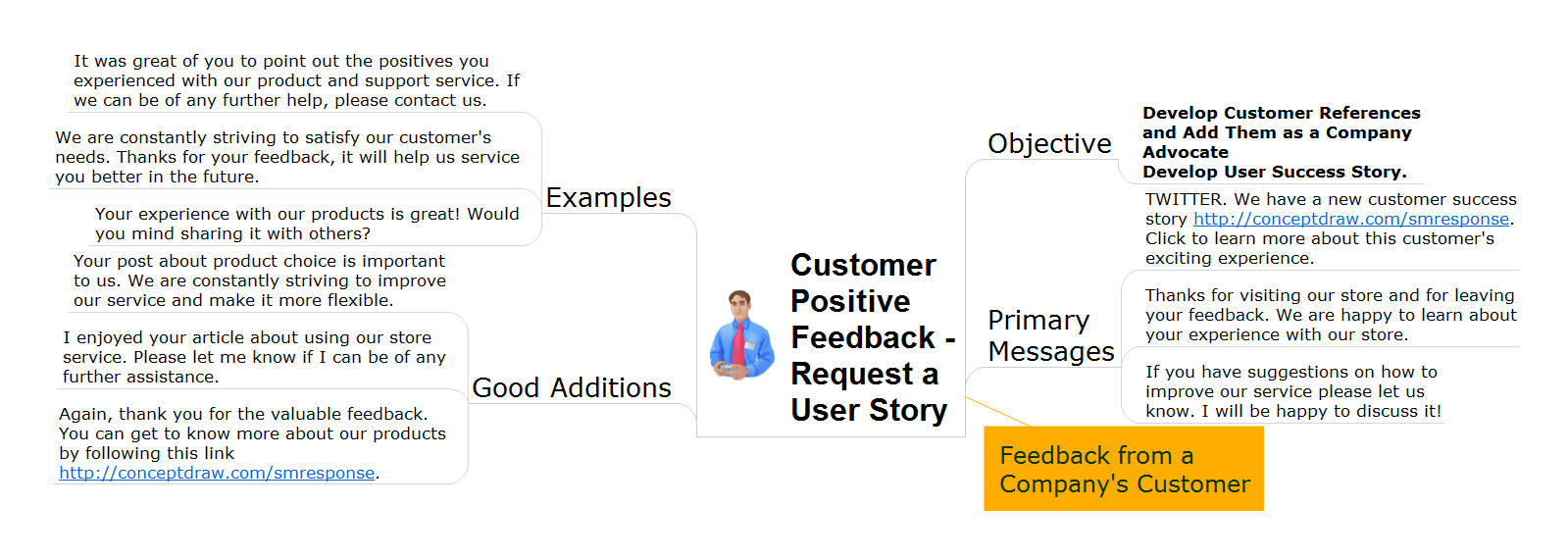 Action mindmap - Positive customer feedback