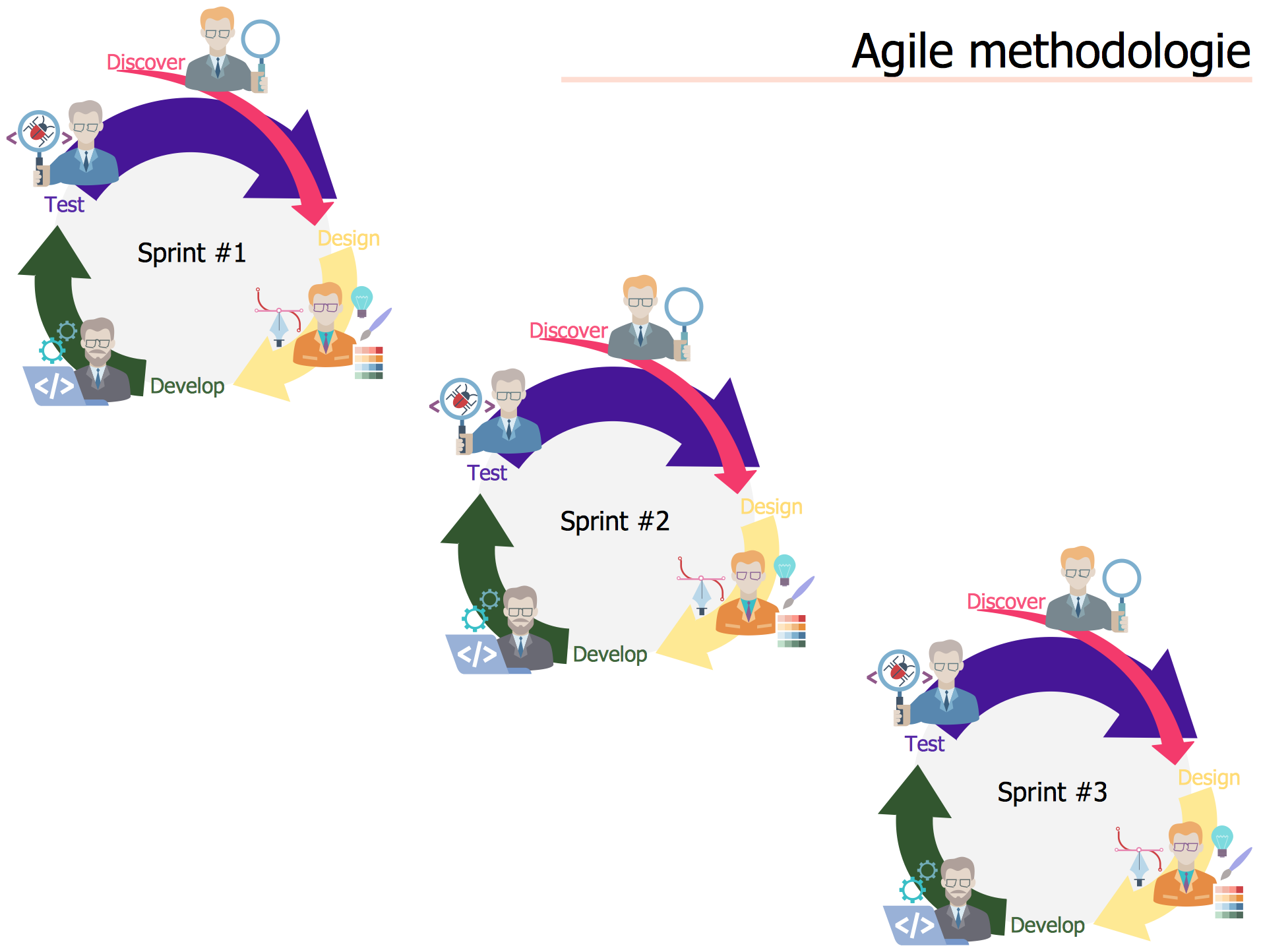 Agile Methodology *