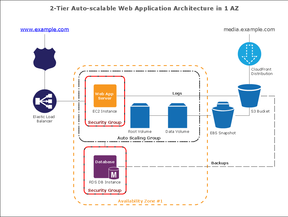 Amazon Web Service diagram: 2-Tier Auto-scalable Web Application Architecture in 1 AZ