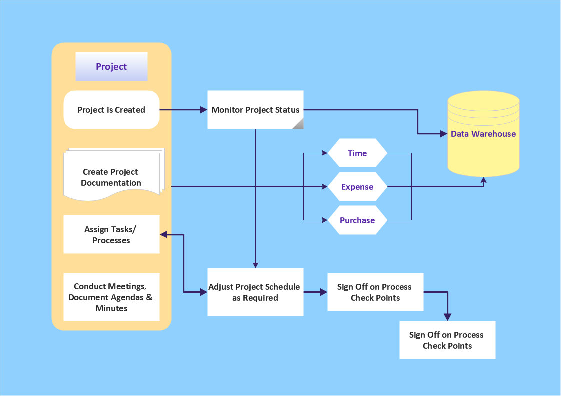 Audit flowchart - Project management process