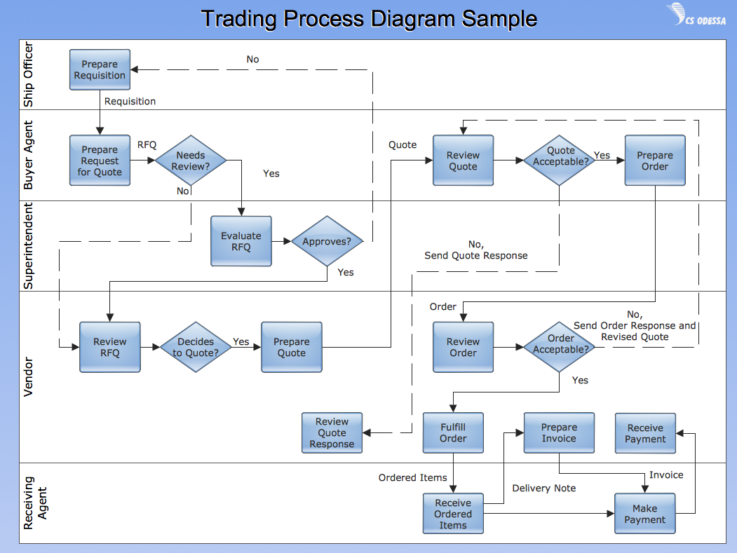 Cross-Functional Flow Chart - Trading Process Diagram