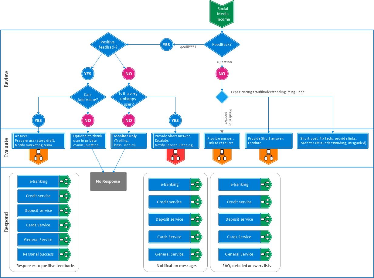 Bank social media response flow chart