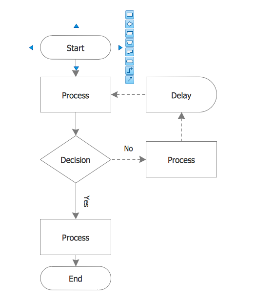 Process Flowchart – Process Flow Chart Template Word