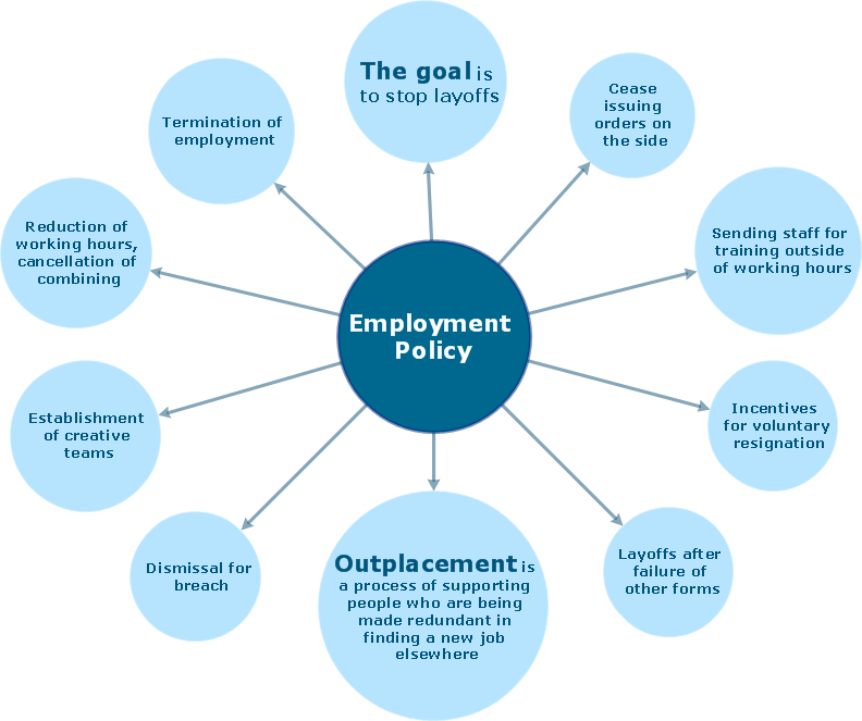 Bubble diagram - Employment policy direction