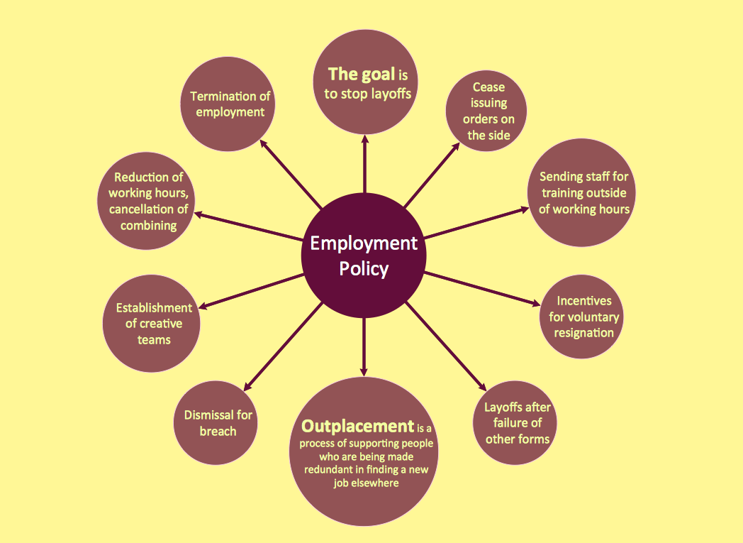 Bubble diagram example - Employment policy direction.png