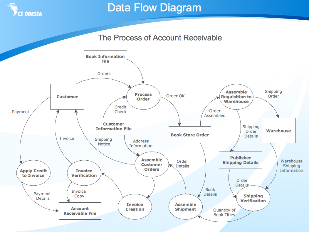 Business process diagram example - Data flow diagram