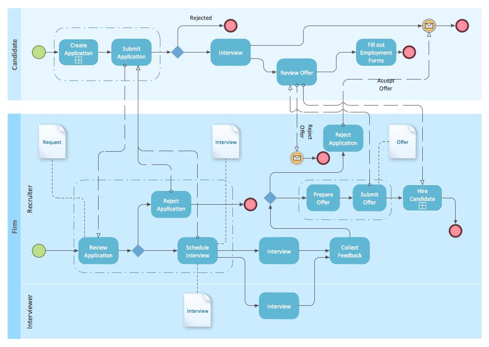 Business process mapping  Wikipedia