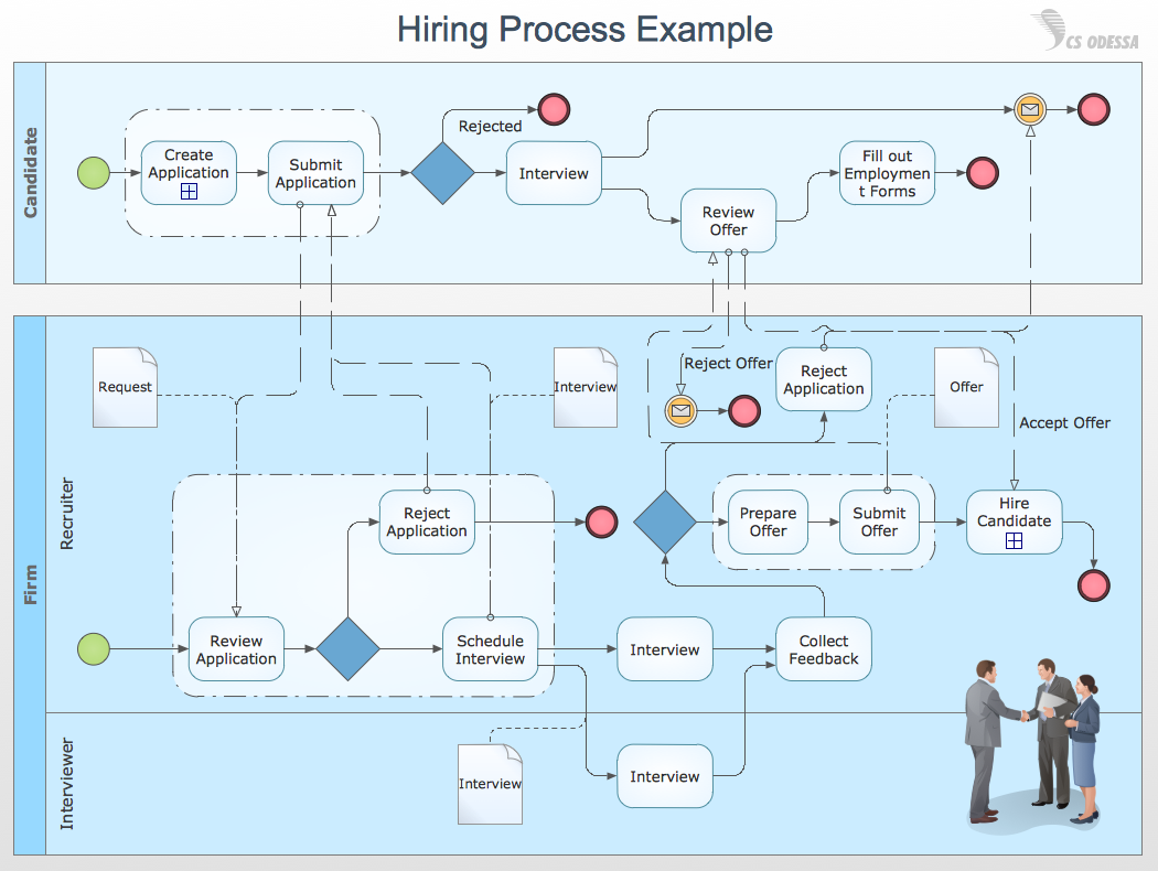 Business process swim lane diagram — Hiring work process example