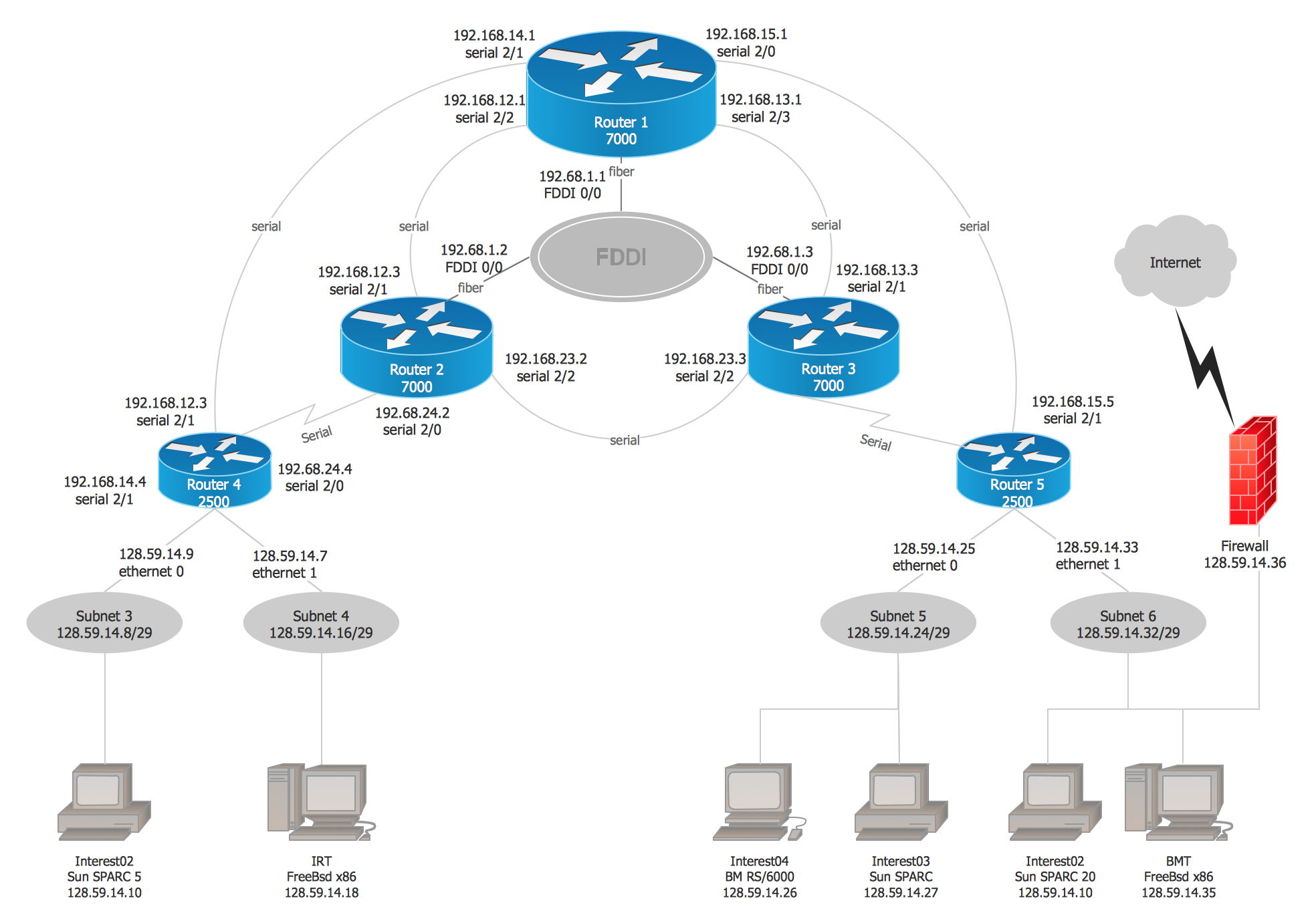 Cisco Network Diagram Examples and Templates  (Win Mac)