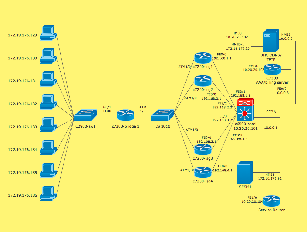 Cisco ISG network topology example