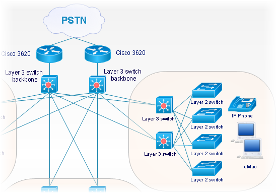 cisco, network, switch, telepresence, WAN, hubs, clouds, MUX, NAT, modems, router