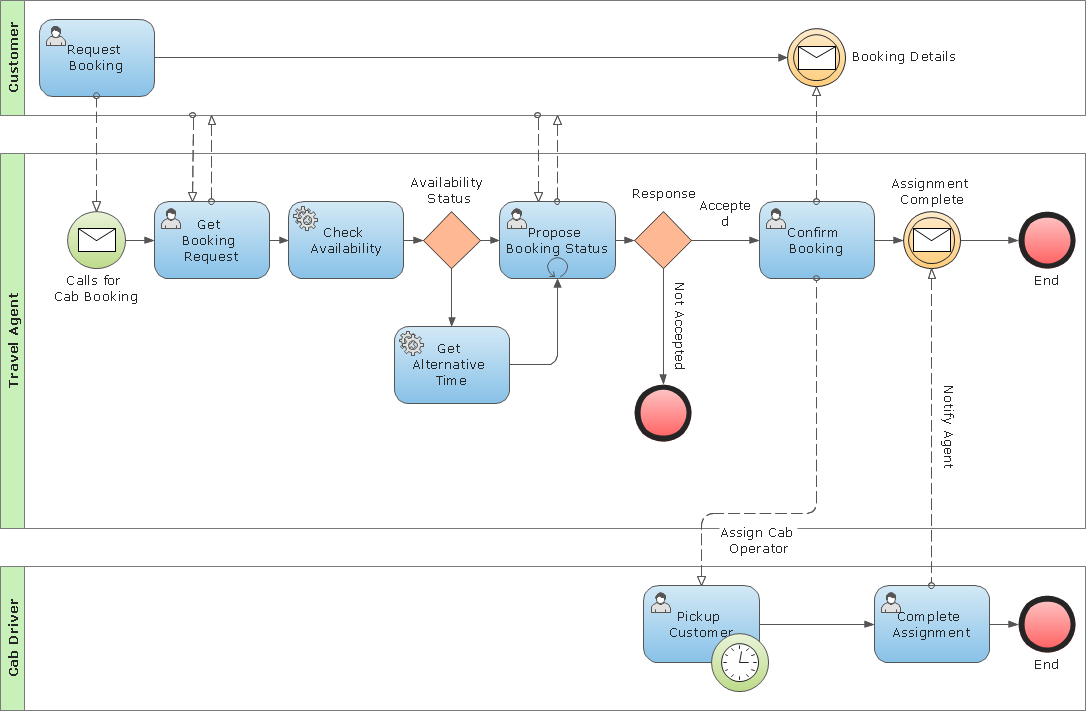 Collaborative (public) B2B process diagram BPMN 2.0 - Cab booking process