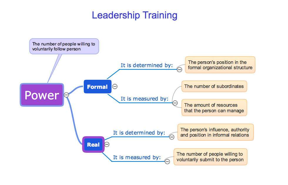 Learning with MindMap - Leadership training