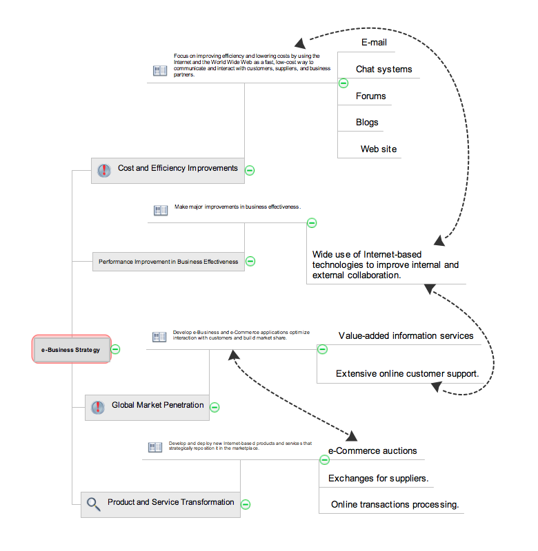 Collaborative Project Management via Skype mind map - ConceptDraw MINDMAP v10 example