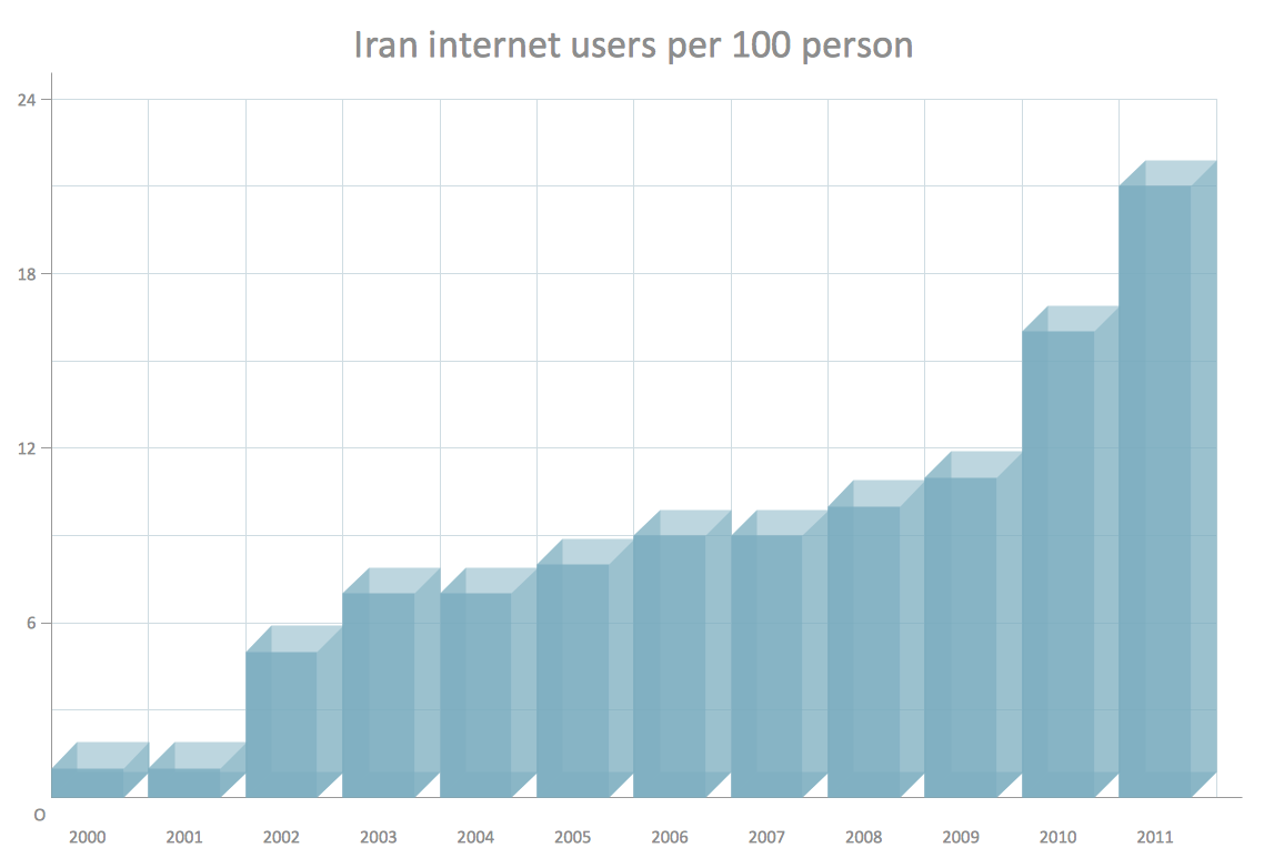 Column chart example - Iran internet users per 100 person