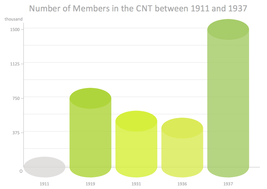 Cylindrical column chart example - Number of Members in the CNT