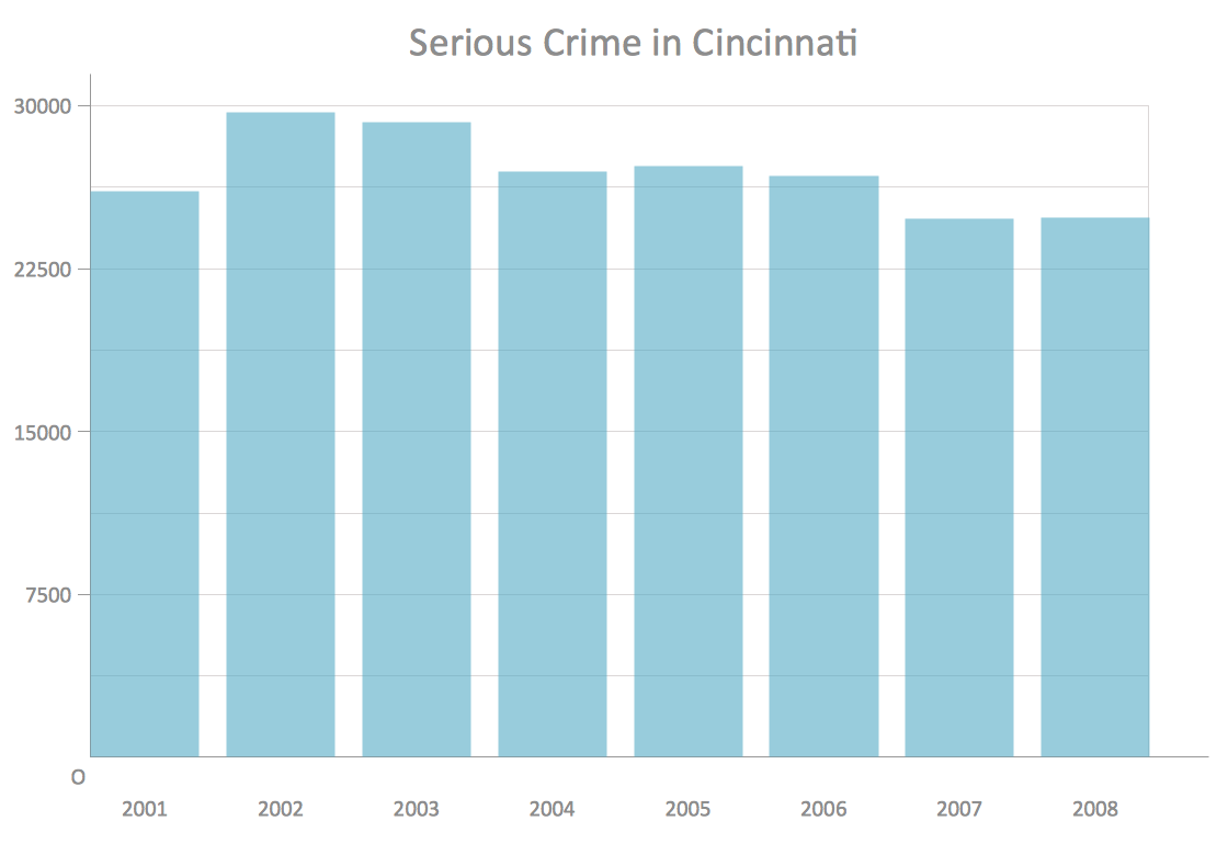 Column chart example - Serious crime in Cincinnati