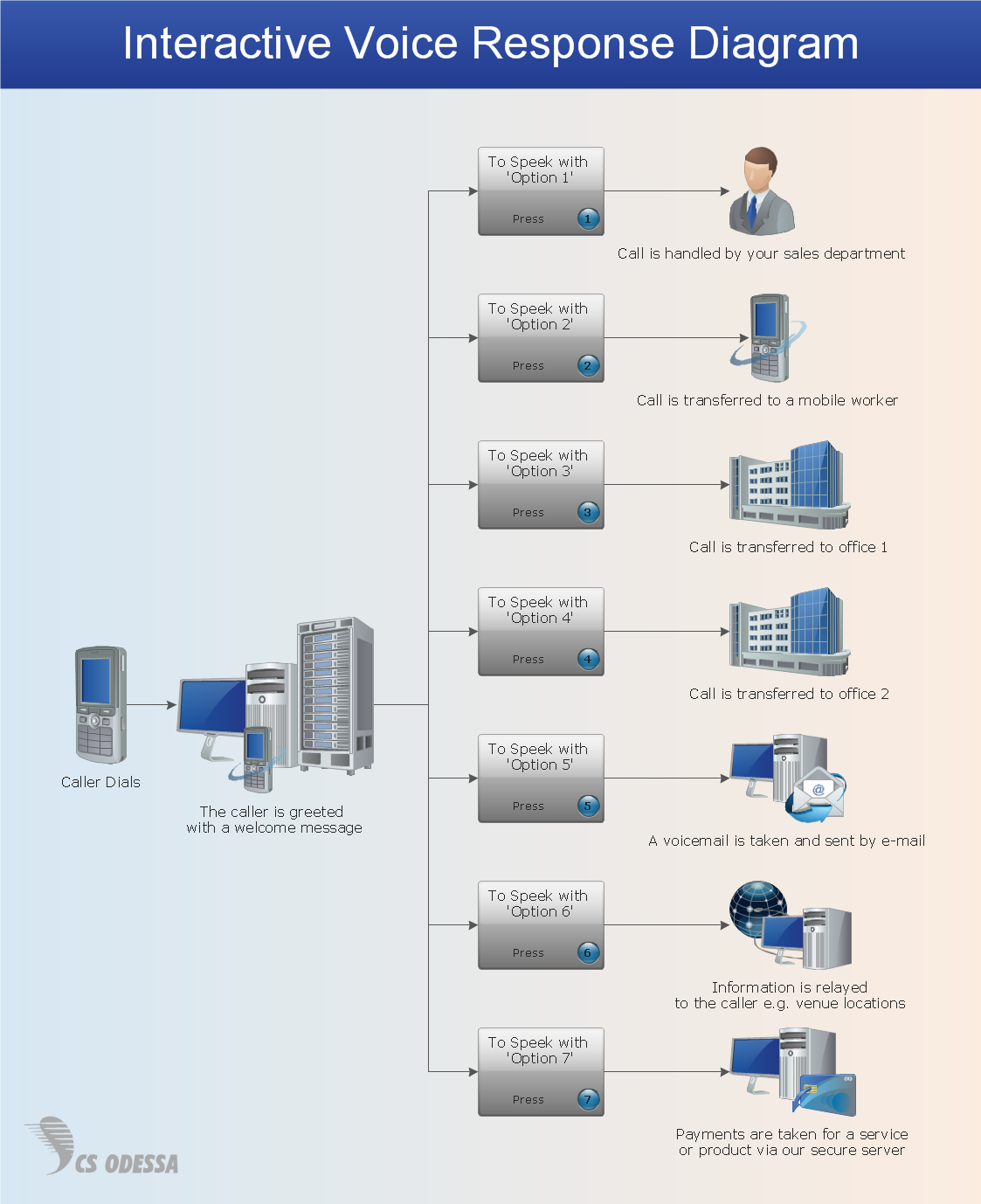 IVR services network diagram - Computer and Networks solution sample