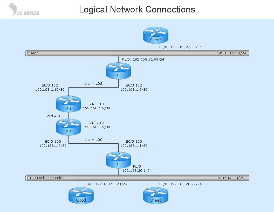 Logical network connections diagram - Computer and networks solution sample