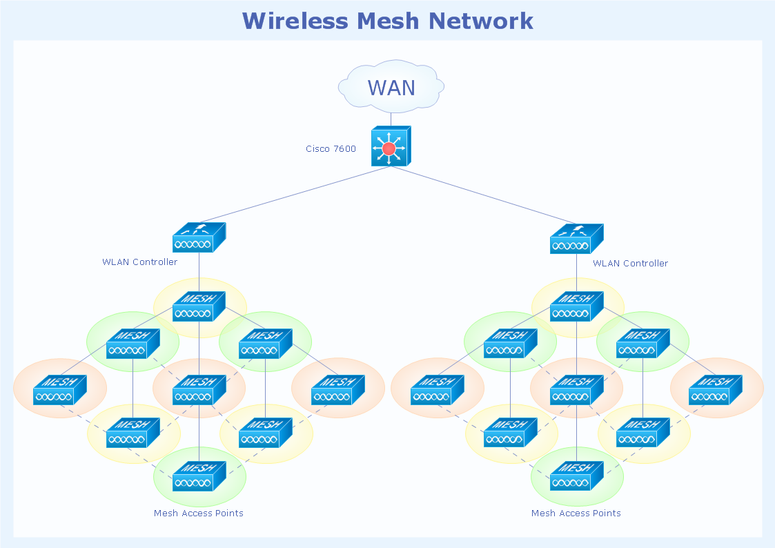 Wireless mesh network topology diagram - Computer & Networks solution example