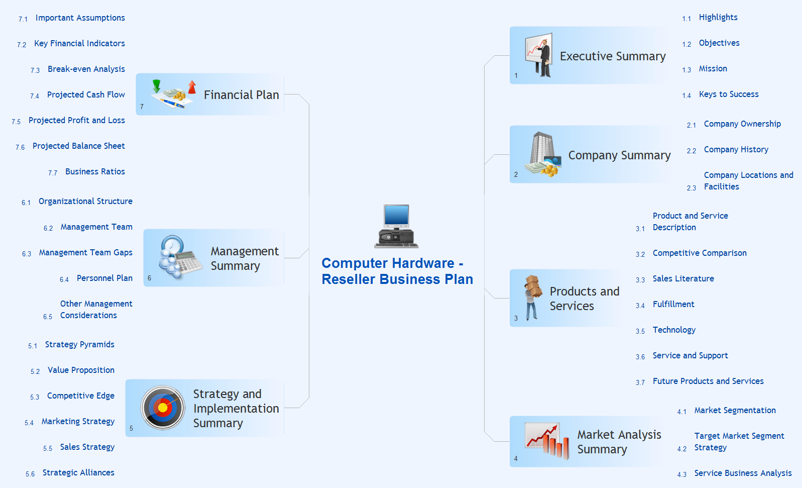 Computer reseller business plan mindmap