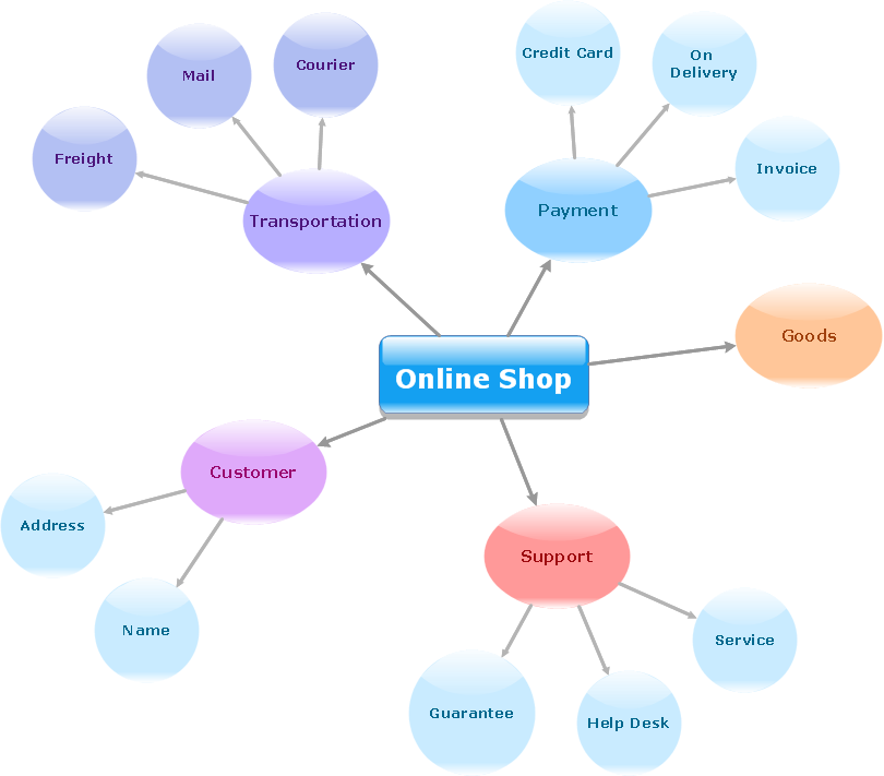 Concept map - Online shop