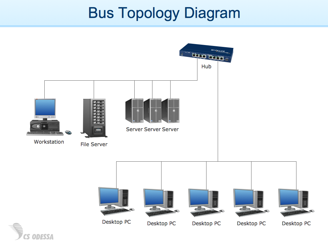 Bus topology diagram - example for ConceptDraw solution Computer and Networks