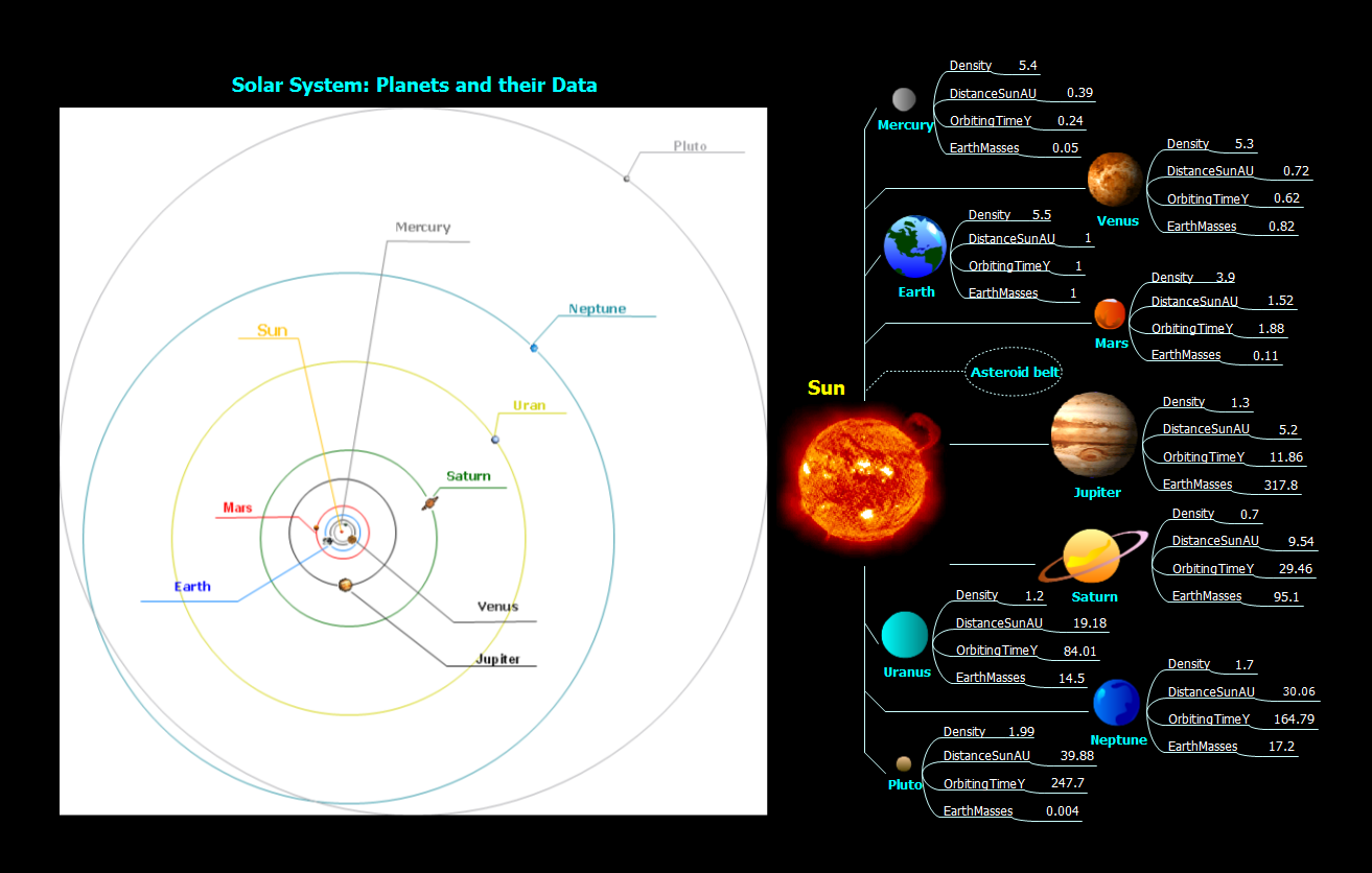 Mind map example for laerning presentation using mindmaps - Solar system - ConceptDraw solution Remote Presentation for Skype
