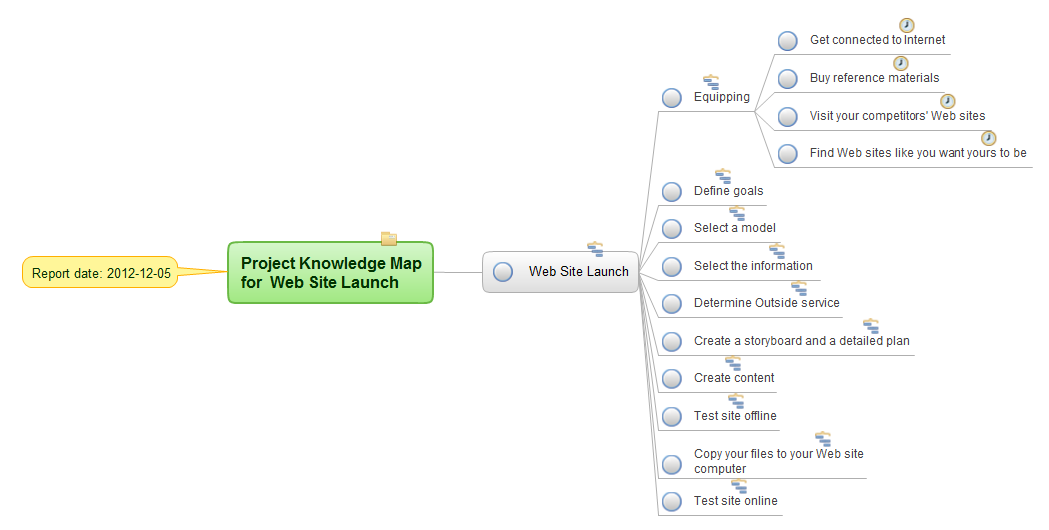 Mind map example - Project knowledge for  Web site launch -  for ConceptDraw solution Remote Presentation for Skype