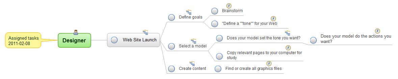 Mind map example - Assigned tasks for designer - ConceptDraw solution Remote Presentation for Skype