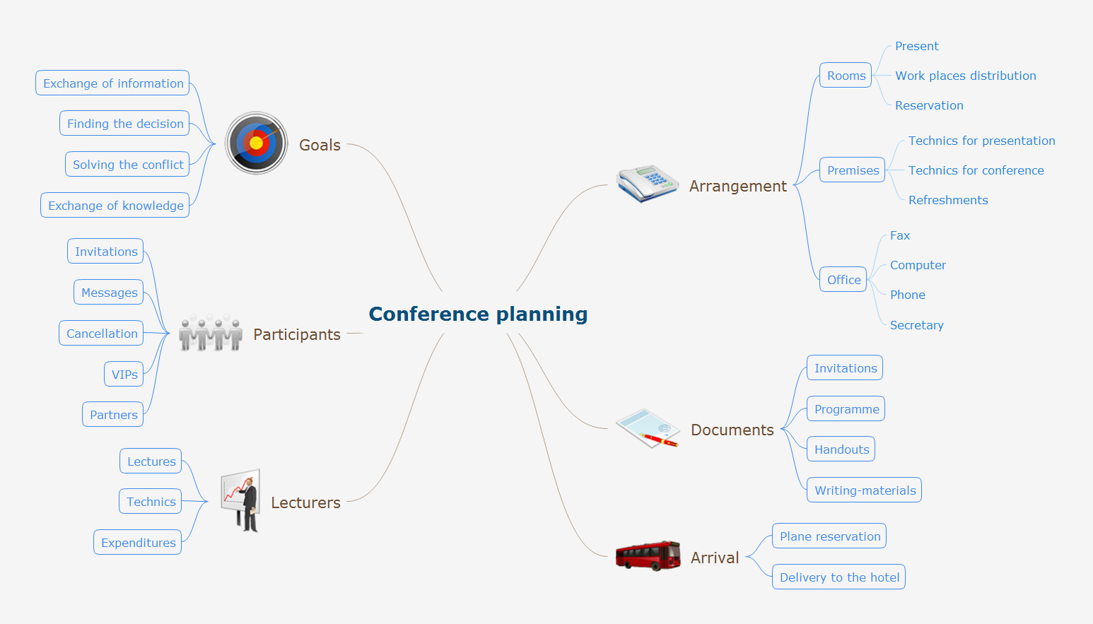 Mind map example - Conference planning - for ConceptDraw solution Remote Presentation for Skype