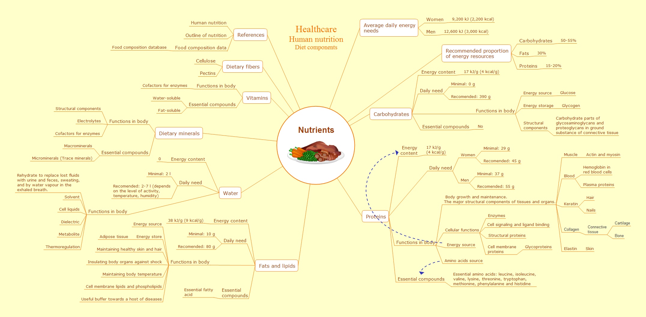 Educational mind map example - Healthcare - Nutrients - ConceptDraw solution Remote Presentation for Skype