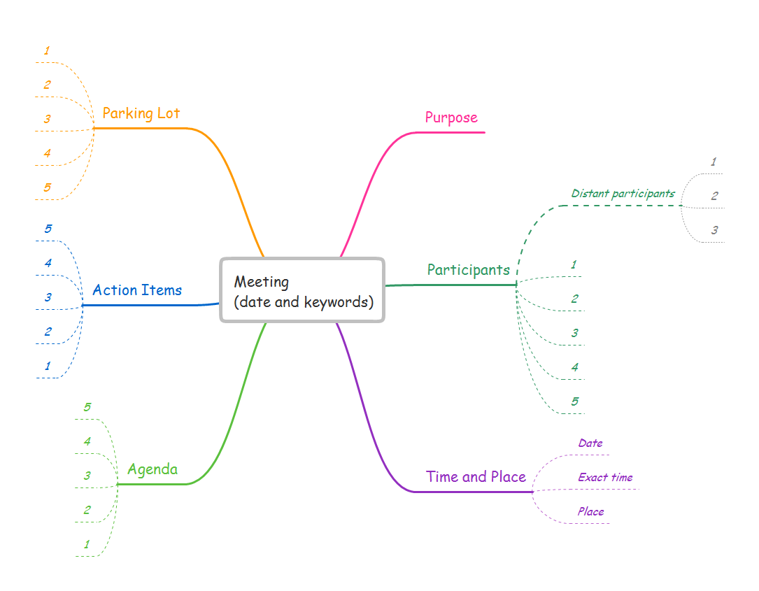 Mind map template - Meeting - for ConceptDraw solution Remote Presentation for Skype