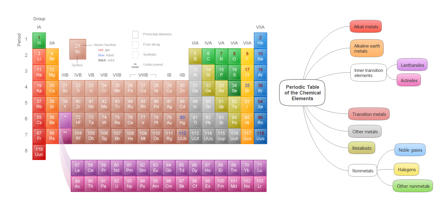 Mind map example - Periodic table of the chemical elements - ConceptDraw solution Remote Presentation for Skype
