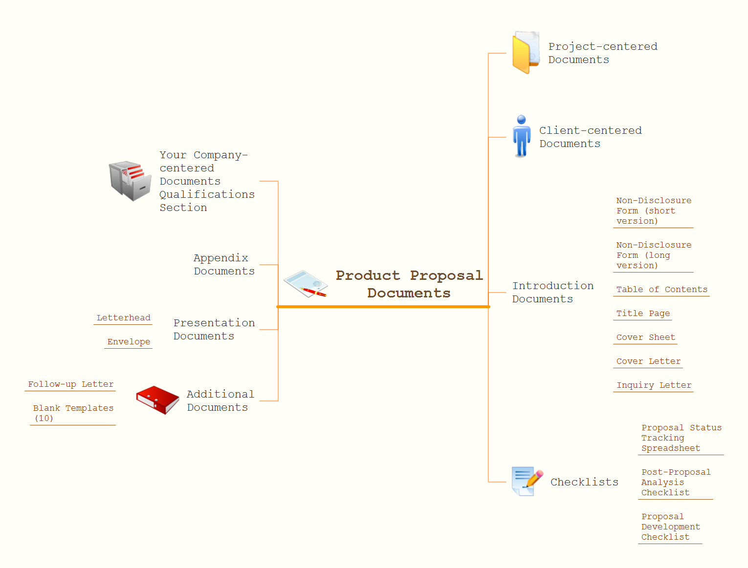 Mind map example - Product proposal document - ConceptDraw solution Remote Presentation for Skype