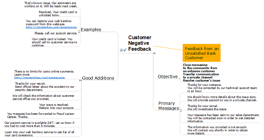 ConceptDraw-social-media-response-chart-negative feedback action mindmap