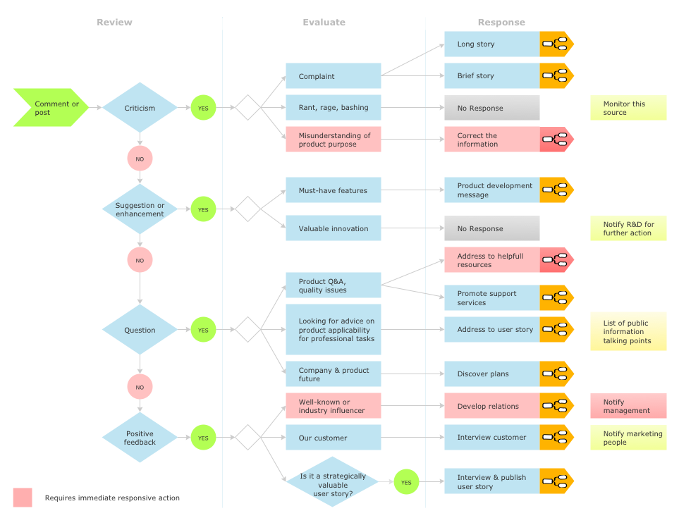 ConceptDraw-social-media-response-flowchart-management-chart-social-media-plan